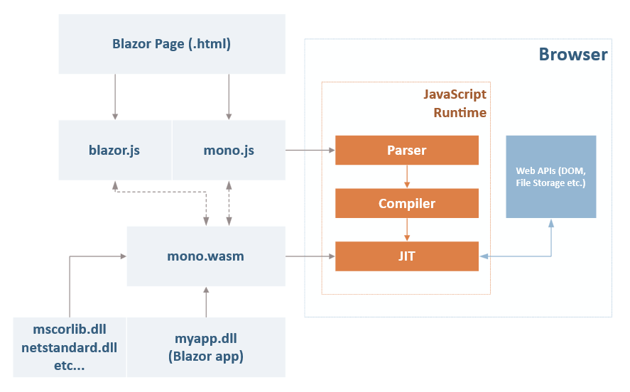 Dave Glick - Blazor, Razor, WebAssembly, and Mono