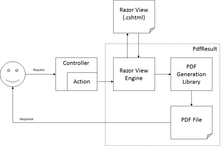 Dave Glick - Using ASP.NET MVC and Razor To Generate PDF Files